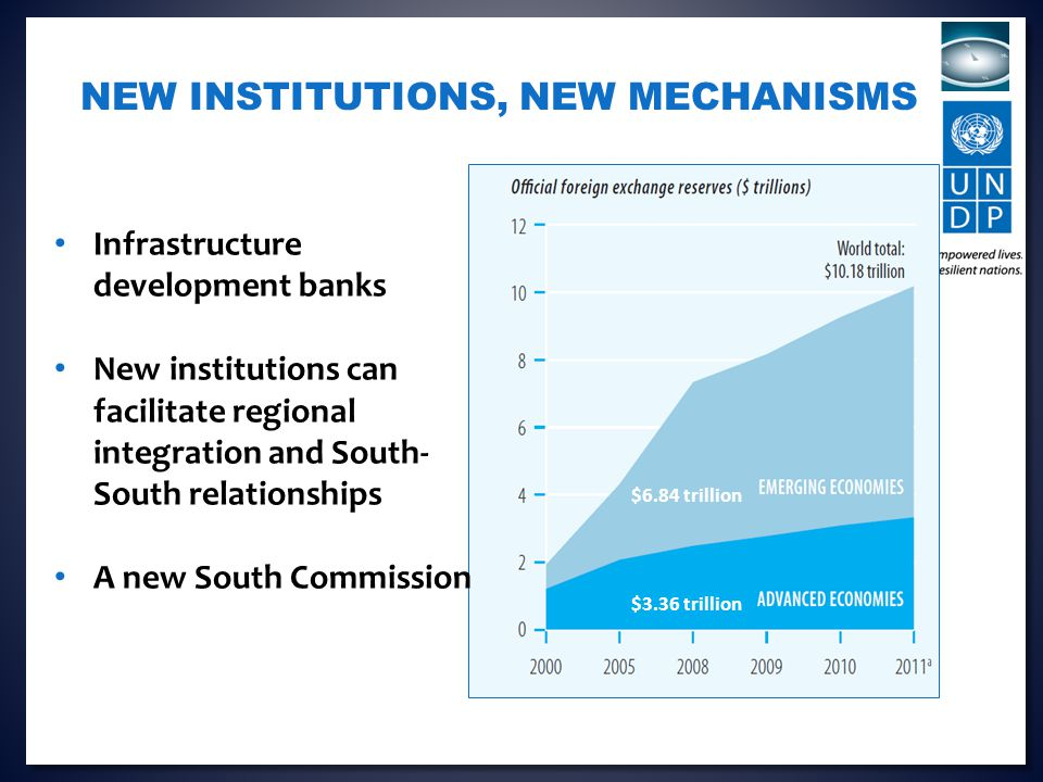NEW INSTITUTIONS, NEW MECHANISMS $3.36 trillion $6.84 trillion Infrastructure development banks New institutions can facilitate regional integration and South- South relationships A new South Commission