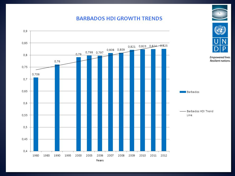 BARBADOS HDI GROWTH TRENDS
