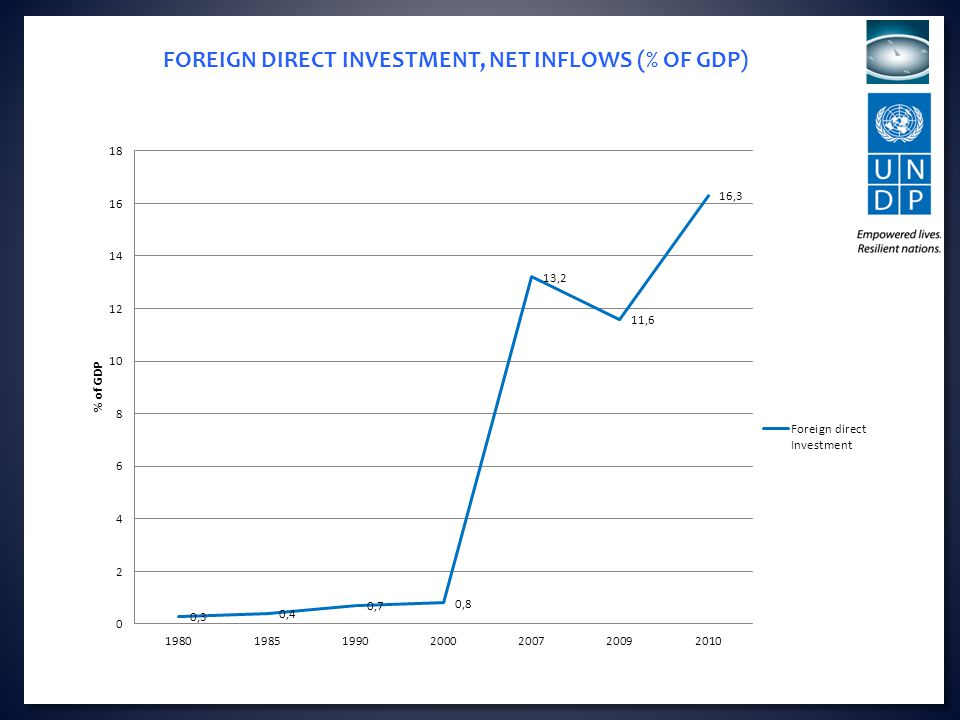 FOREIGN DIRECT INVESTMENT, NET INFLOWS (% OF GDP)