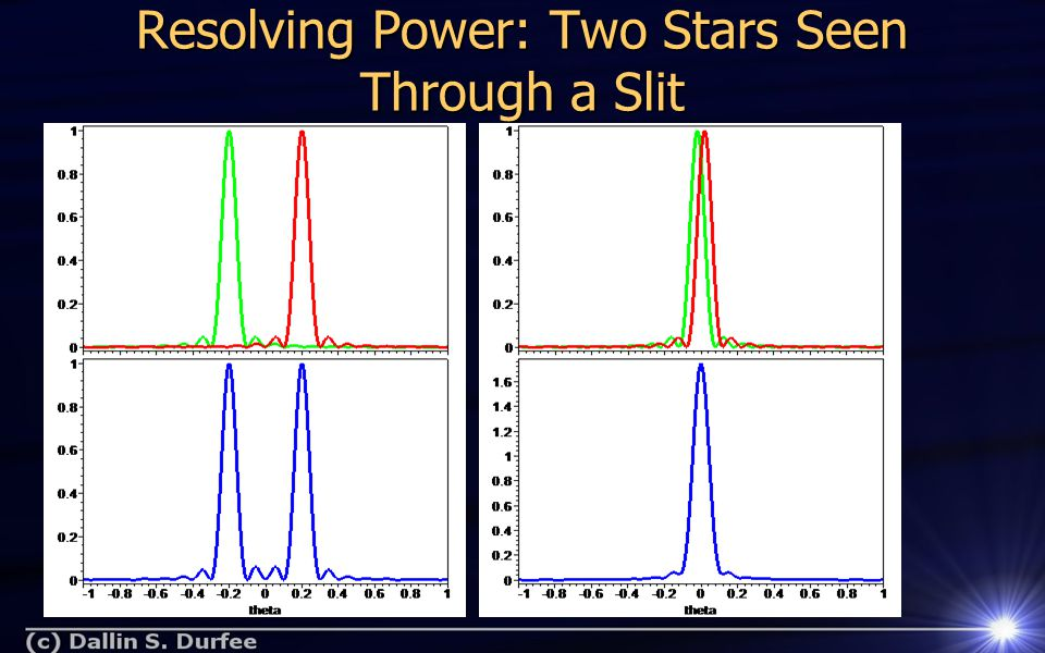 Resolving Power: Two Stars Seen Through a Slit