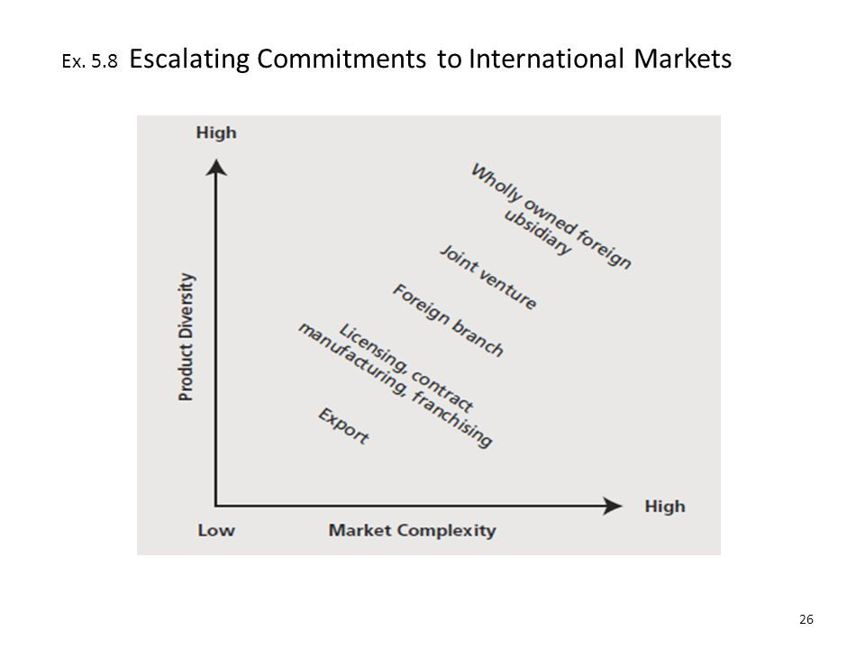 Ex. 5.8 Escalating Commitments to International Markets 26