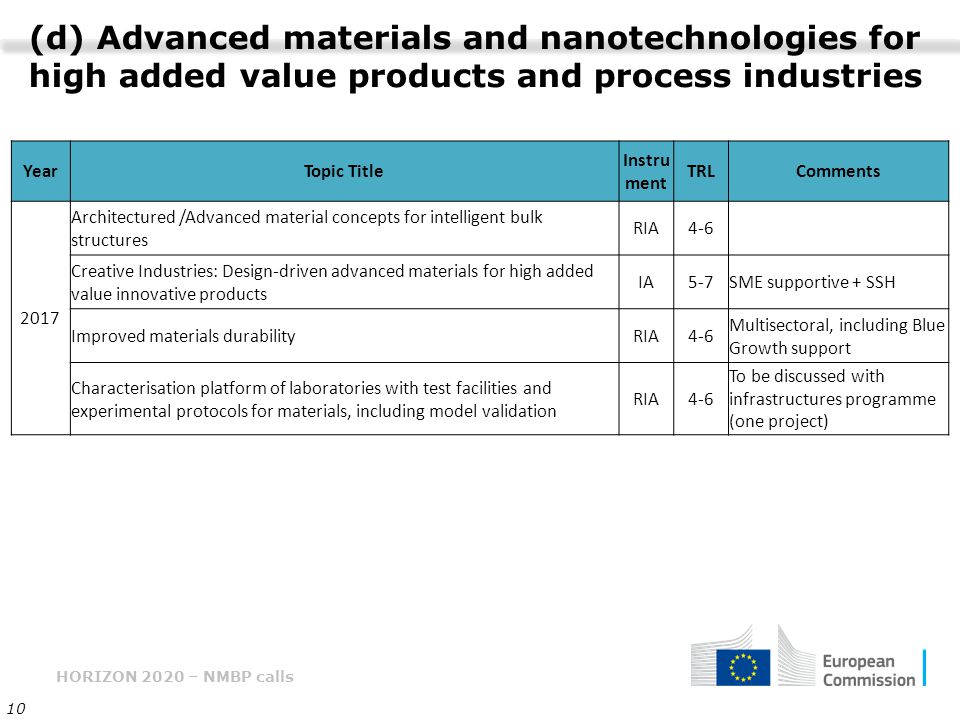 HORIZON 2020 – NMBP calls 10 (d) Advanced materials and nanotechnologies for high added value products and process industries YearTopic Title Instru m