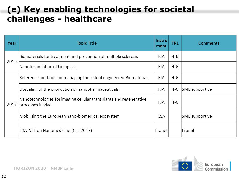 HORIZON 2020 – NMBP calls 11 (e) Key enabling technologies for societal challenges - healthcare YearTopic Title Instru ment TRLComments 2016 Biomaterials for treatment and prevention of multiple sclerosisRIA4-6 Nanoformulation of biologicalsRIA4-6 2017 Reference methods for managing the risk of engineered BiomaterialsRIA4-6 Upscaling of the production of nanopharmaceuticalsRIA4-6SME supportive Nanotechnologies for imaging cellular transplants and regenerative processes in vivo RIA4-6 Mobilising the European nano-biomedical ecosystemCSASME supportive ERA-NET on Nanomedicine (Call 2017)Eranet