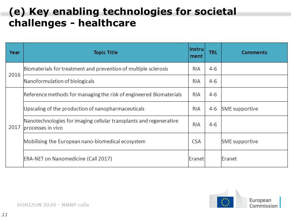 HORIZON 2020 – NMBP calls 11 (e) Key enabling technologies for societal challenges - healthcare YearTopic Title Instru ment TRLComments 2016 Biomateri