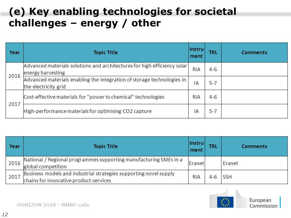 HORIZON 2020 – NMBP calls 12 (e) Key enabling technologies for societal challenges – energy / other YearTopic Title Instru ment TRLComments 2016 Advanced materials solutions and architectures for high efficiency solar energy harvesting RIA4-6 Advanced materials enabling the integration of storage technologies in the electricity grid IA5-7 2017 Cost-effective materials for power to chemical technologiesRIA4-6 High-performance materials for optimising CO2 captureIA5-7 YearTopic Title Instru ment TRLComments 2016 National / Regional programmes supporting manufacturing SMEs in a global competition Eranet 2017 Business models and industrial strategies supporting novel supply chains for innovative product-services RIA4-6 SSH