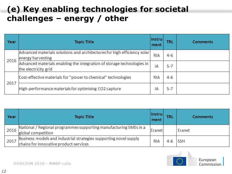 HORIZON 2020 – NMBP calls 12 (e) Key enabling technologies for societal challenges – energy / other YearTopic Title Instru ment TRLComments 2016 Advan