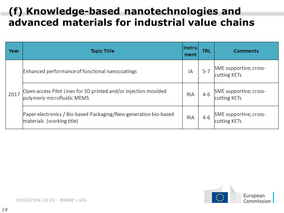 HORIZON 2020 – NMBP calls 14 (f) Knowledge-based nanotechnologies and advanced materials for industrial value chains YearTopic Title Instru ment TRLCo
