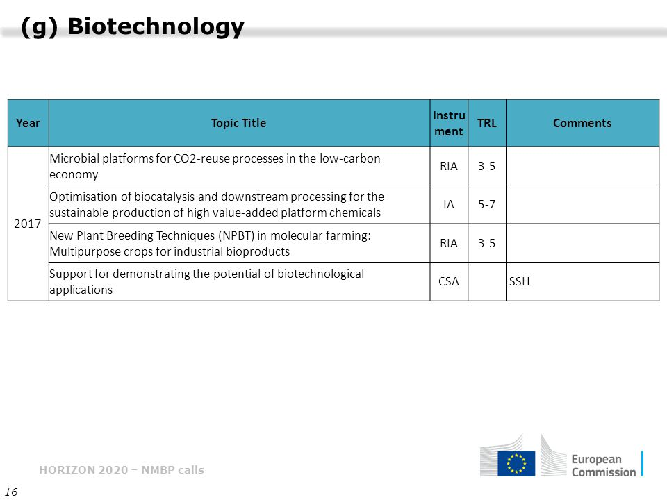 HORIZON 2020 – NMBP calls 16 (g) Biotechnology YearTopic Title Instru ment TRLComments 2017 Microbial platforms for CO2-reuse processes in the low-carbon economy RIA3-5 Optimisation of biocatalysis and downstream processing for the sustainable production of high value-added platform chemicals IA5-7 New Plant Breeding Techniques (NPBT) in molecular farming: Multipurpose crops for industrial bioproducts RIA3-5 Support for demonstrating the potential of biotechnological applications CSA SSH