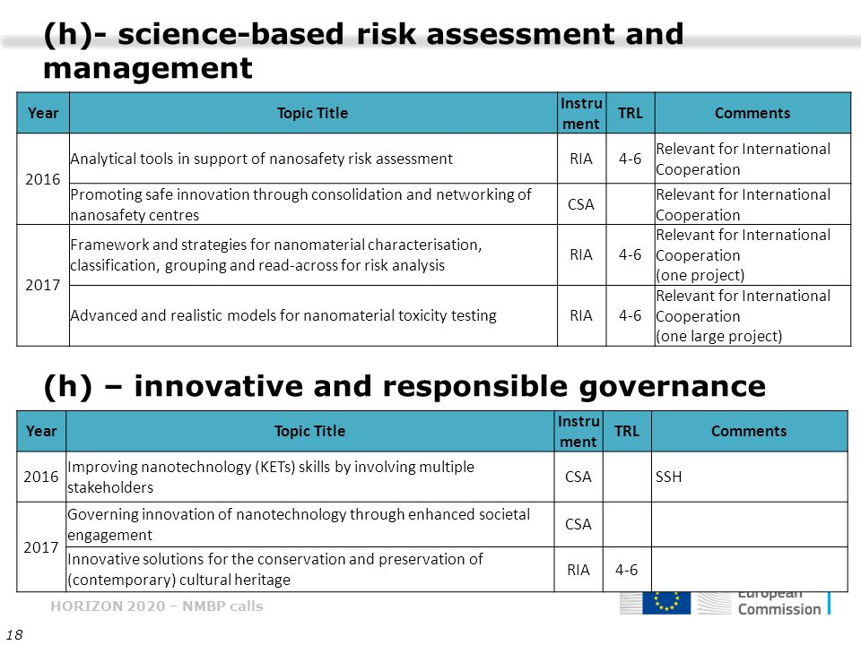 HORIZON 2020 – NMBP calls 18 (h) – innovative and responsible governance YearTopic Title Instru ment TRLComments 2016 Improving nanotechnology (KETs) skills by involving multiple stakeholders CSA SSH 2017 Governing innovation of nanotechnology through enhanced societal engagement CSA Innovative solutions for the conservation and preservation of (contemporary) cultural heritage RIA4-6 YearTopic Title Instru ment TRLComments 2016 Analytical tools in support of nanosafety risk assessmentRIA4-6 Relevant for International Cooperation Promoting safe innovation through consolidation and networking of nanosafety centres CSA Relevant for International Cooperation 2017 Framework and strategies for nanomaterial characterisation, classification, grouping and read-across for risk analysis RIA4-6 Relevant for International Cooperation (one project) Advanced and realistic models for nanomaterial toxicity testingRIA4-6 Relevant for International Cooperation (one large project) (h)- science-based risk assessment and management