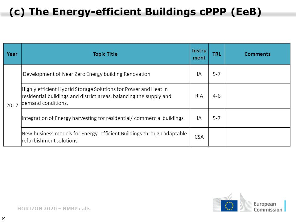 HORIZON 2020 – NMBP calls 8 (c) The Energy-efficient Buildings cPPP (EeB) YearTopic Title Instru ment TRLComments 2017 Development of Near Zero Energy building RenovationIA5-7 Highly efficient Hybrid Storage Solutions for Power and Heat in residential buildings and district areas, balancing the supply and demand conditions.