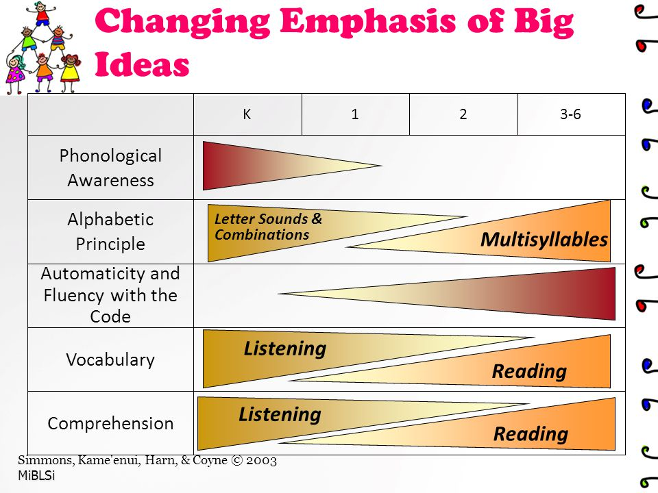Changing Emphasis of Big Ideas Simmons, Kame enui, Harn, & Coyne © 2003MiBLSi Comprehension Vocabulary Automaticity and Fluency with the Code Alphabetic Principle Phonological Awareness 3-621K Listening Reading Listening Reading Multisyllables Letter Sounds & Combinations