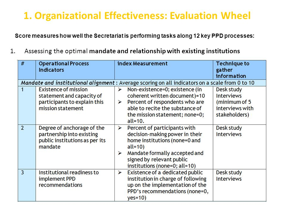 1. Organizational Effectiveness: Evaluation Wheel 1.Assessing the optimal mandate and relationship with existing institutions Score measures how well