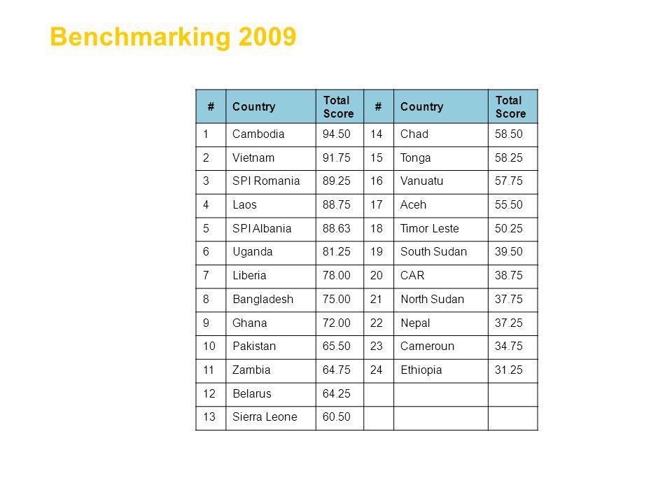 15 Benchmarking 2009 #Country Total Score #Country Total Score 1Cambodia94.5014Chad58.50 2Vietnam91.7515Tonga58.25 3SPI Romania89.2516Vanuatu57.75 4La