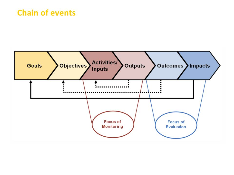 7 Chain of events