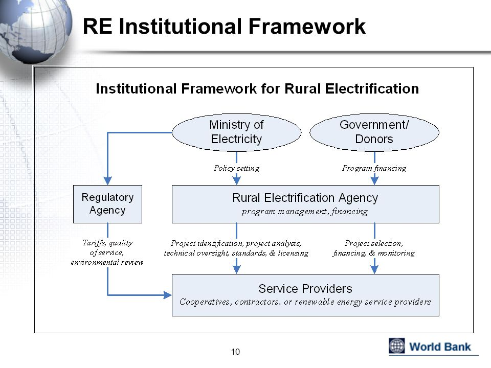 RE Institutional Framework 10