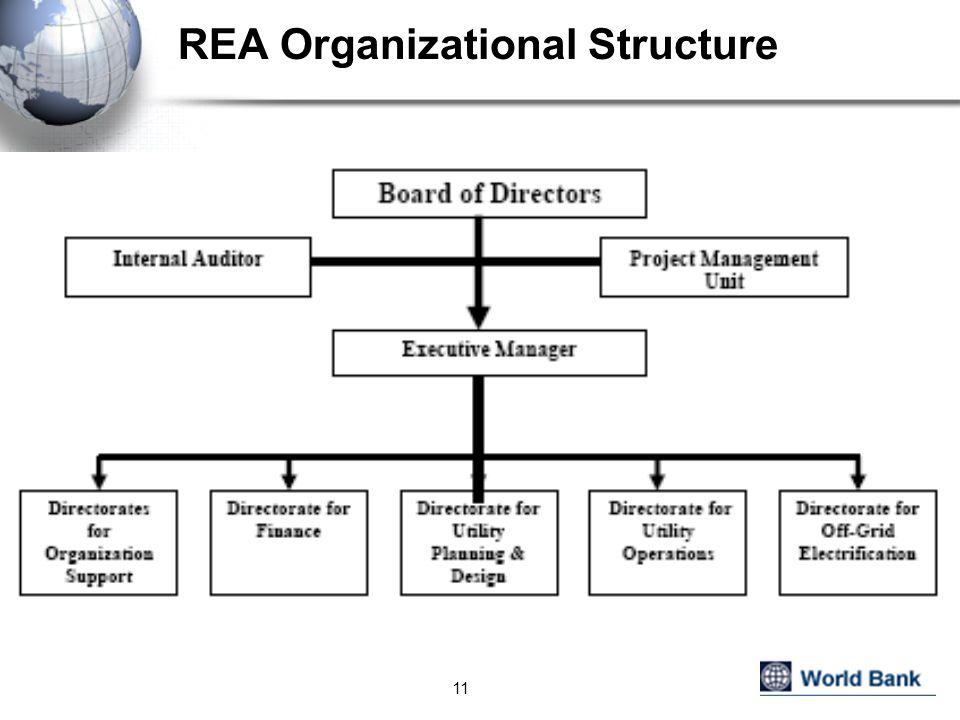 REA Organizational Structure 11