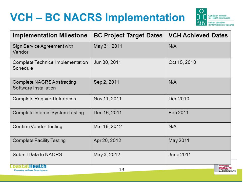 VCH – BC NACRS Implementation Implementation MilestoneBC Project Target DatesVCH Achieved Dates Sign Service Agreement with Vendor May 31, 2011N/A Complete Technical Implementation Schedule Jun 30, 2011Oct 15, 2010 Complete NACRS Abstracting Software Installation Sep 2, 2011N/A Complete Required InterfacesNov 11, 2011Dec 2010 Complete Internal System TestingDec 16, 2011Feb 2011 Confirm Vendor TestingMar 16, 2012N/A Complete Facility TestingApr 20, 2012May 2011 Submit Data to NACRSMay 3, 2012June 2011 13