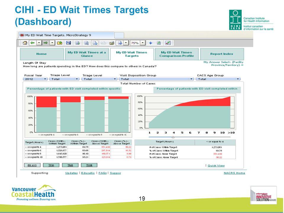 CIHI - ED Wait Times Targets (Dashboard) 19