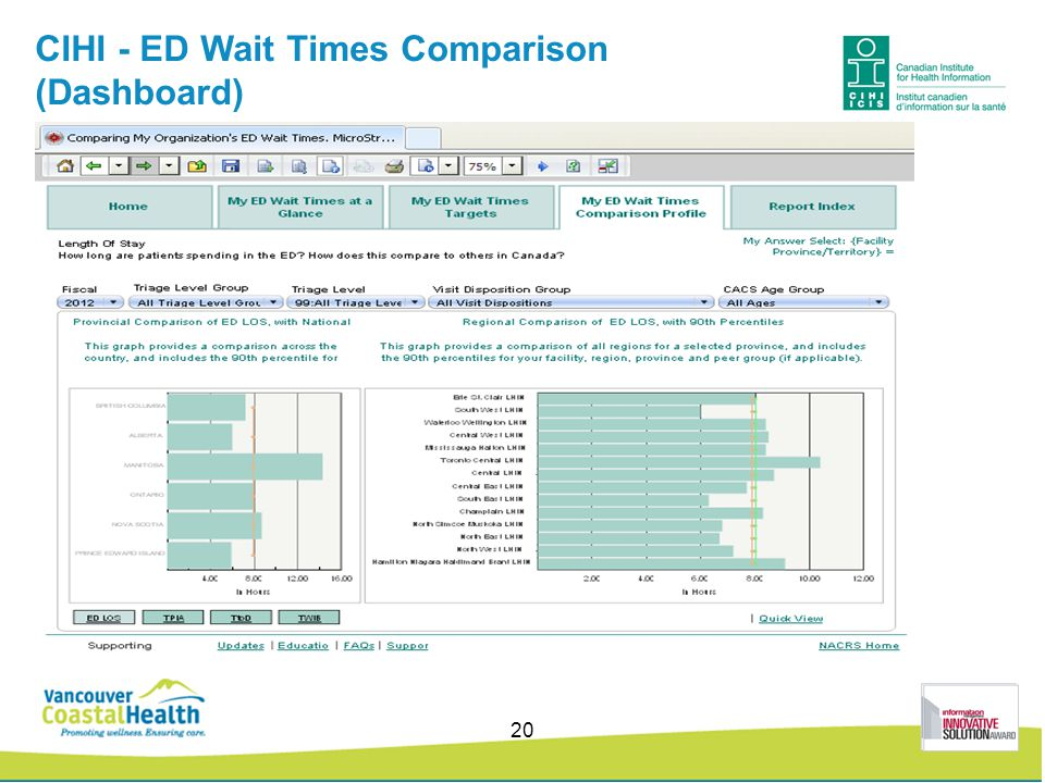 CIHI - ED Wait Times Comparison (Dashboard) 20
