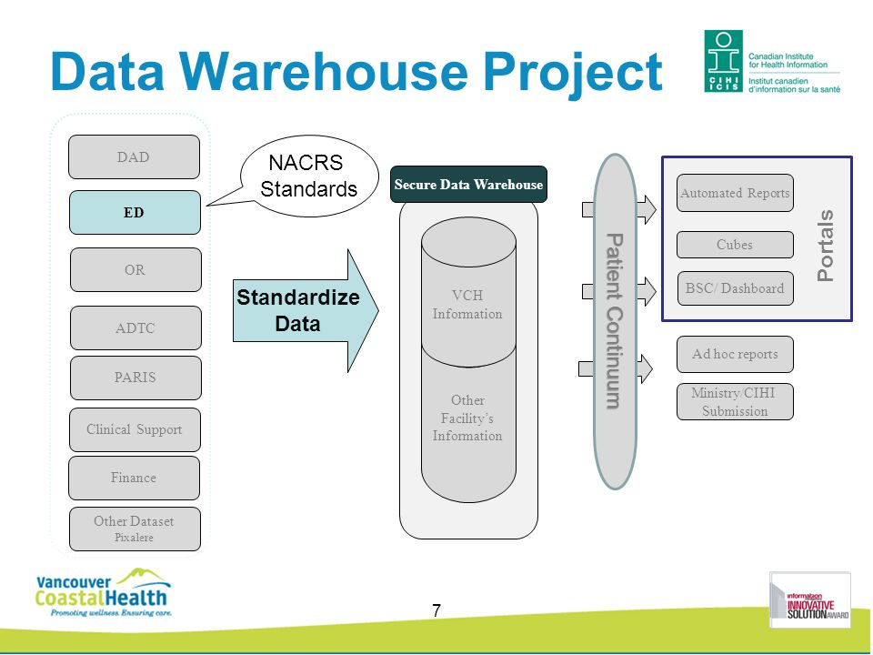 Data Warehouse Project Standardize Data Other Facility's Information VCH Information Secure Data Warehouse Automated Reports Cubes Ad hoc reports DAD ED OR PARIS ADTC Other Dataset Pixalere Clinical Support Finance BSC/ Dashboard Patient Continuum Ministry/CIHI Submission Portals NACRS Standards 7