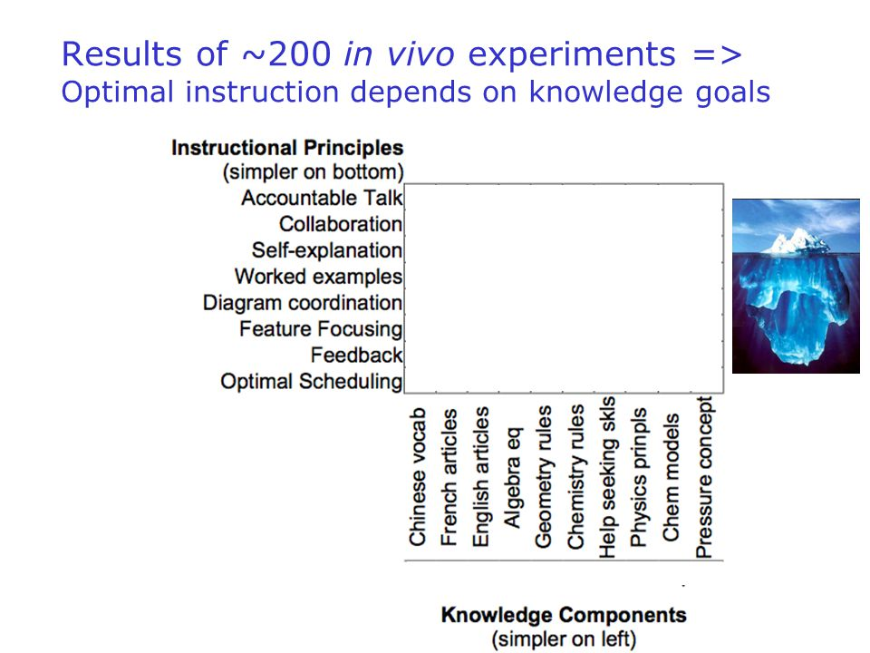 16 Results of ~200 in vivo experiments => Optimal instruction depends on knowledge goals