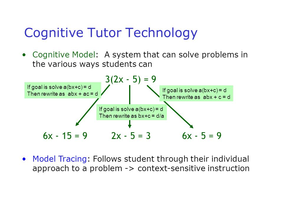 23 3(2x - 5) = 9 6x - 15 = 92x - 5 = 36x - 5 = 9 Cognitive Tutor Technology Cognitive Model: A system that can solve problems in the various ways students can If goal is solve a(bx+c) = d Then rewrite as abx + ac = d If goal is solve a(bx+c) = d Then rewrite as abx + c = d If goal is solve a(bx+c) = d Then rewrite as bx+c = d/a Model Tracing: Follows student through their individual approach to a problem -> context-sensitive instruction