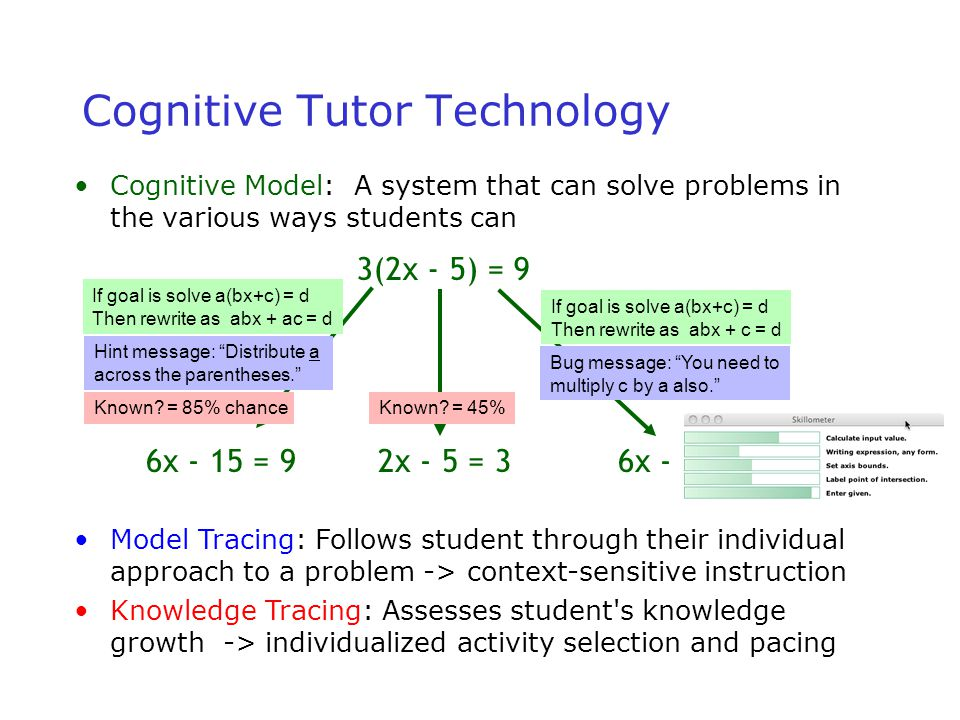 24 3(2x - 5) = 9 6x - 15 = 92x - 5 = 36x - 5 = 9 Cognitive Tutor Technology Cognitive Model: A system that can solve problems in the various ways students can If goal is solve a(bx+c) = d Then rewrite as abx + ac = d If goal is solve a(bx+c) = d Then rewrite as abx + c = d Model Tracing: Follows student through their individual approach to a problem -> context-sensitive instruction Hint message: Distribute a across the parentheses. Bug message: You need to multiply c by a also. Knowledge Tracing: Assesses student s knowledge growth -> individualized activity selection and pacing Known.