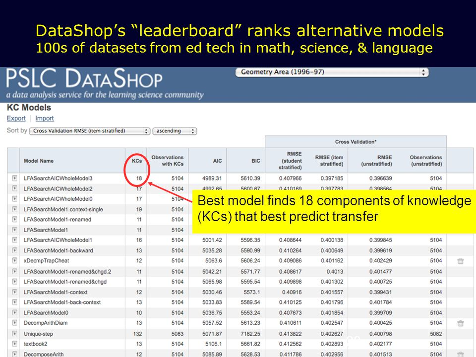 28 DataShop's leaderboard ranks alternative models 100s of datasets from ed tech in math, science, & language Best model finds 18 components of knowledge (KCs) that best predict transfer 28