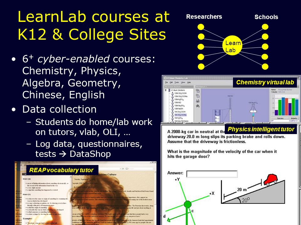 32 LearnLab courses at K12 & College Sites 6 + cyber-enabled courses: Chemistry, Physics, Algebra, Geometry, Chinese, English Data collection –Students do home/lab work on tutors, vlab, OLI, … –Log data, questionnaires, tests  DataShop Researchers Schools Learn Lab Chemistry virtual lab Physics intelligent tutor REAP vocabulary tutor