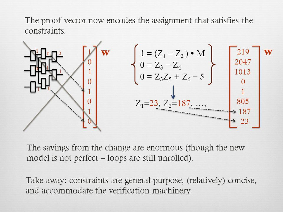 Z 1 =23, Z 2 =187, …, w 1 0 1 0 1 0 1 0 w 1013 2047 187 23 219 0 1 805 The proof vector now encodes the assignment that satisfies the constraints.