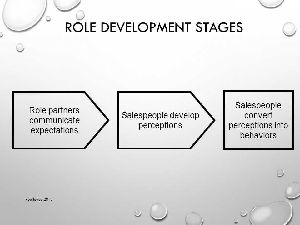 ROLE DEVELOPMENT STAGES Routledge 2013 Role partners communicate expectations Salespeople develop perceptions Salespeople convert perceptions into beh