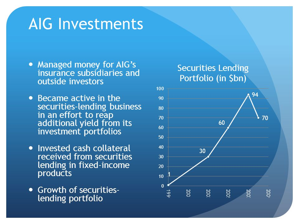 AIG Investments Managed money for AIG's insurance subsidiaries and outside investors Became active in the securities-lending business in an effort to reap additional yield from its investment portfolios Invested cash collateral received from securities lending in fixed-income products Growth of securities- lending portfolio
