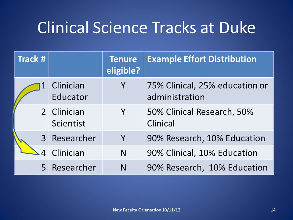 Clinical Science Tracks at Duke Track #Tenure eligible.