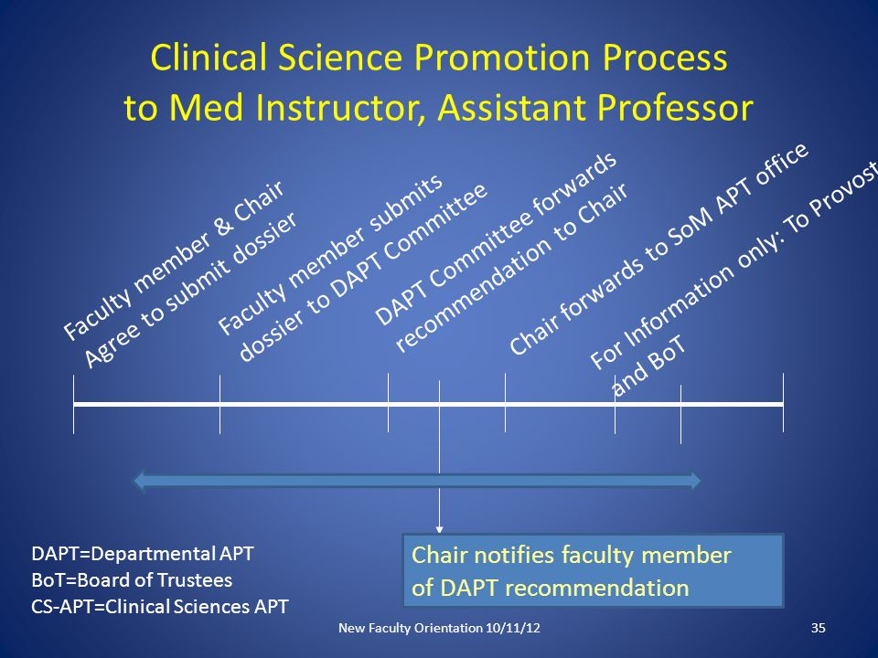 Clinical Science Promotion Process to Med Instructor, Assistant Professor Faculty member & Chair Agree to submit dossier Faculty member submits dossier to DAPT Committee DAPT Committee forwards recommendation to Chair Chair forwards to SoM APT office Chair notifies faculty member of DAPT recommendation DAPT=Departmental APT BoT=Board of Trustees CS-APT=Clinical Sciences APT For Information only: To Provost and BoT New Faculty Orientation 10/11/1235