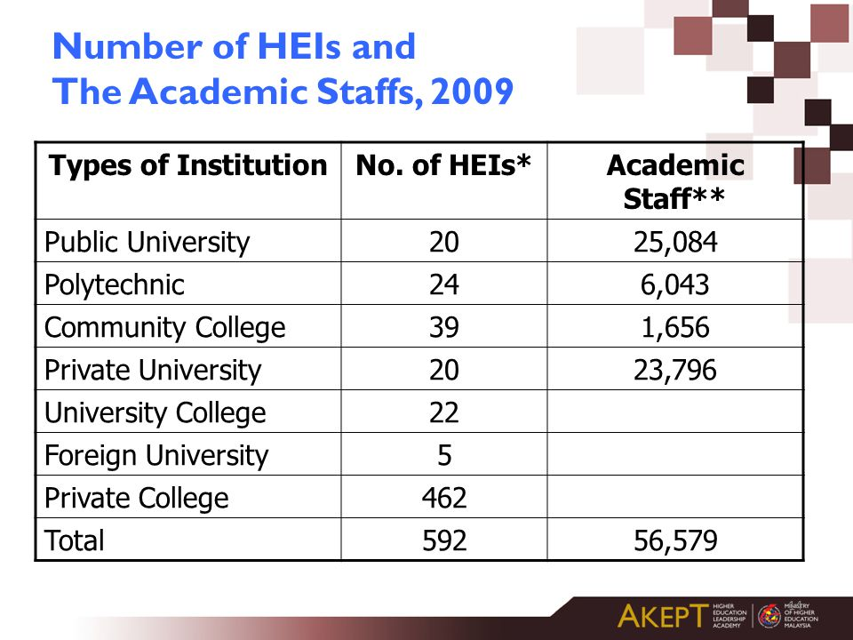14 Number of HEIs and The Academic Staffs, 2009 Types of InstitutionNo.