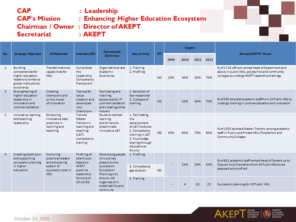 CAP : Leadership CAP s Mission : Enhancing Higher Education Ecosystem Chairman / Owner : Director of AKEPT Secretariat : AKEPT No.Strategic ObjectiveSO RationaleIndicator/KPI Operational Definition Key ActivityIPT Targets Remark/PSPTN Thrust 2009201020112012 1Building competencies for higher education leaders to enhance global institutional excellence Transformational capabilities for HEIs Completed the Leadership Competency Framework Organizational and Academic Excellence 1.