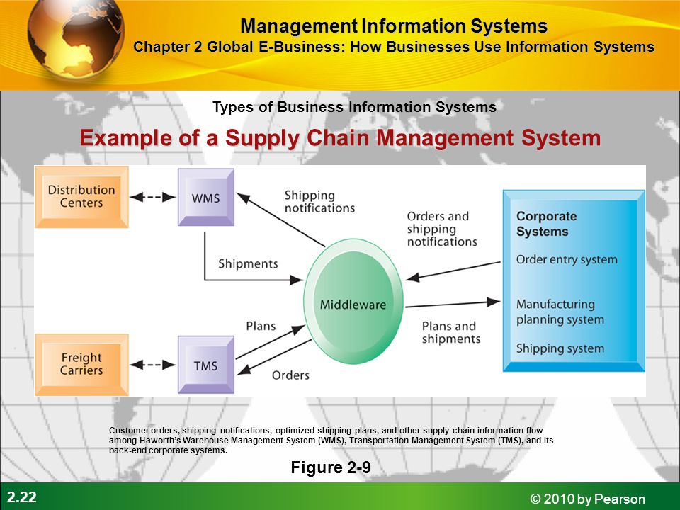 2.22 © 2010 by Pearson Example of a Supply Chain Management System Figure 2-9 Customer orders, shipping notifications, optimized shipping plans, and o
