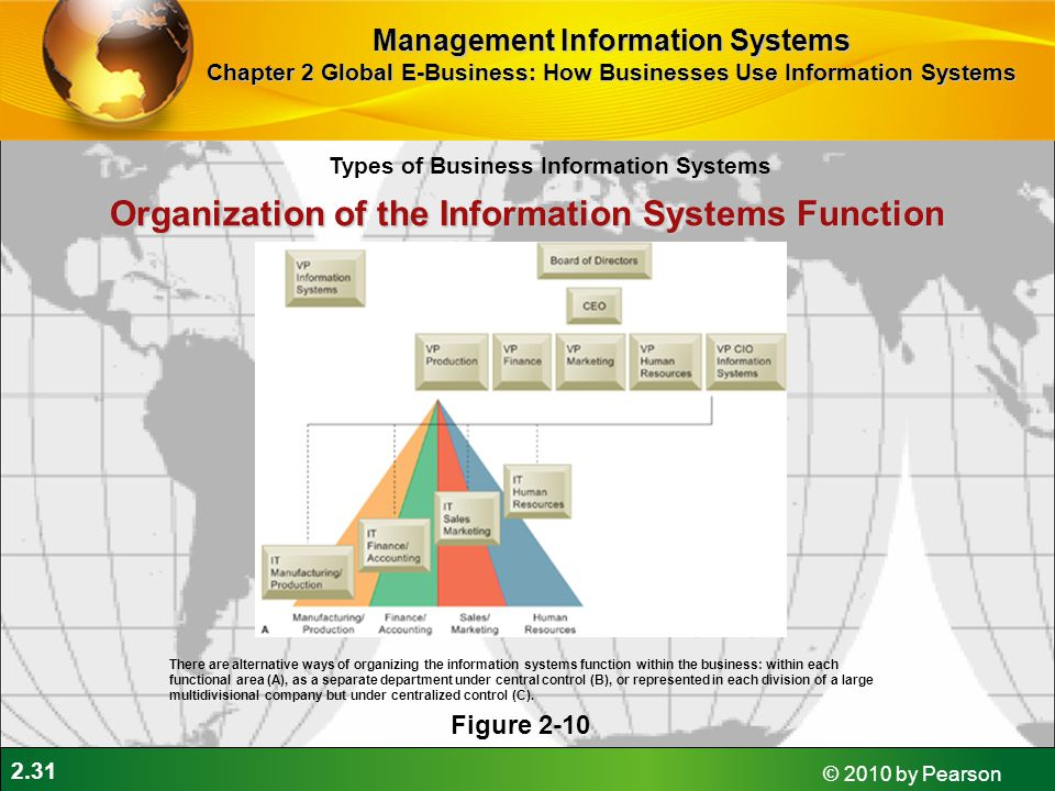 2.31 © 2010 by Pearson Organization of the Information Systems Function Figure 2-10 There are alternative ways of organizing the information systems f