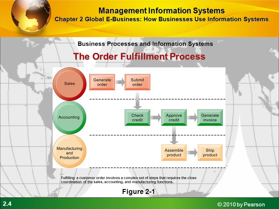2.4 © 2010 by Pearson The Order Fulfillment Process Figure 2-1 Fulfilling a customer order involves a complex set of steps that requires the close coo