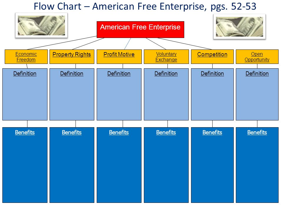 Flow Chart – American Free Enterprise, pgs. 52-53 Economic Freedom Property RightsProfit Motive Voluntary Exchange Competition Definition American Fre