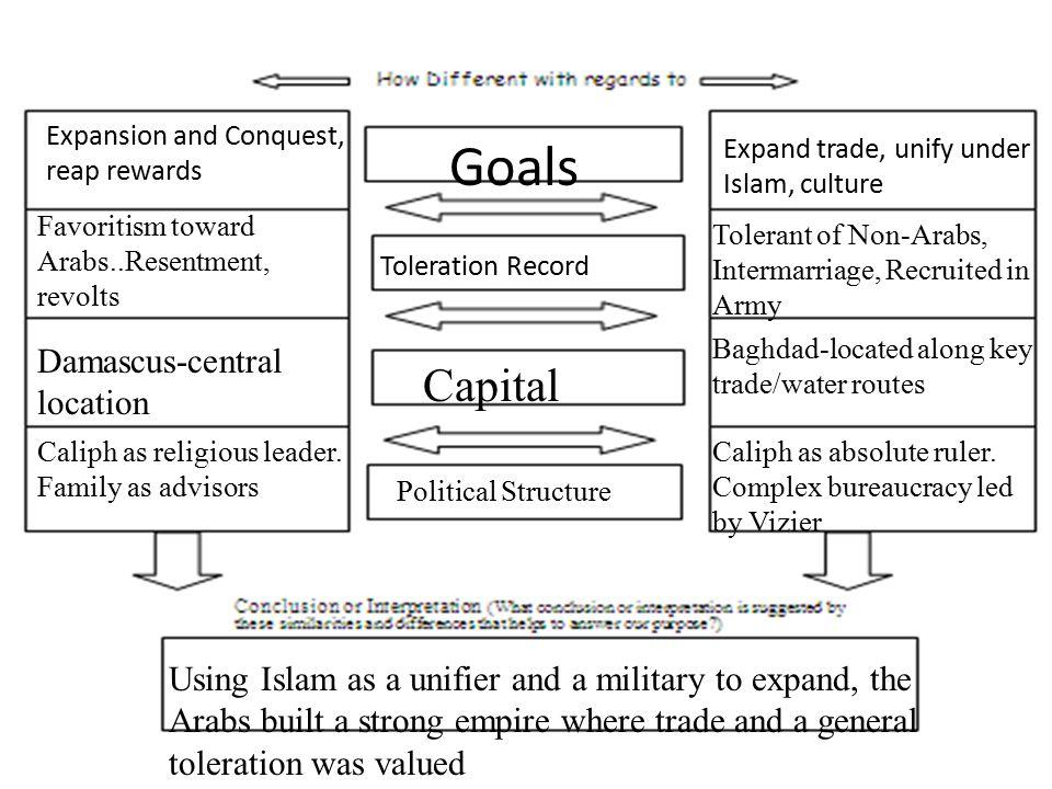 Islam Arab Succession Issues Corruption