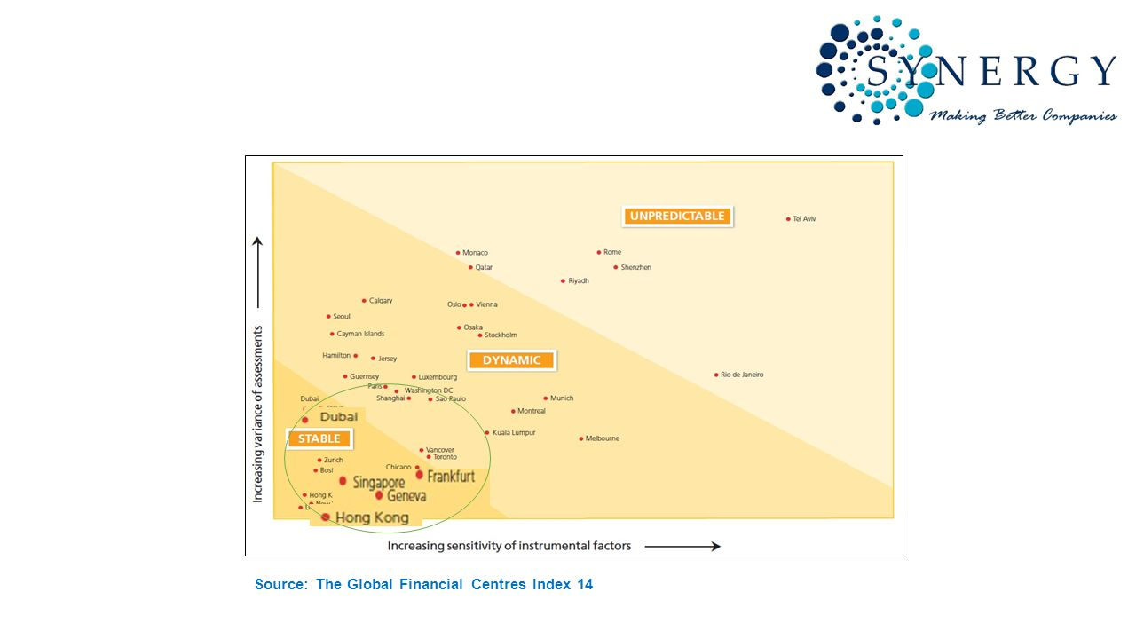 Source: The Global Financial Centres Index 14