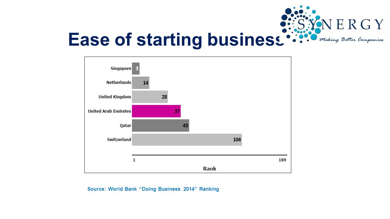 Be wary of challenges generating finance At the moment, access to finance is particularly challenging for start-ups in the UAE.