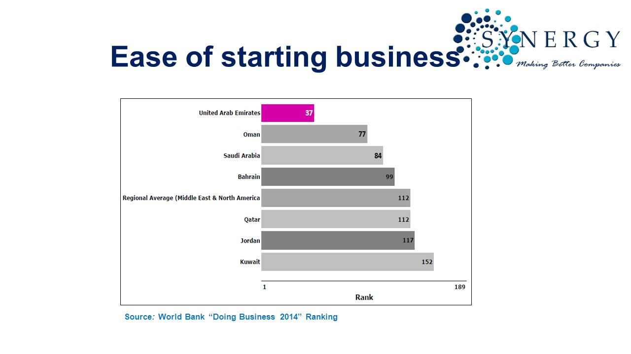 Ease of starting business