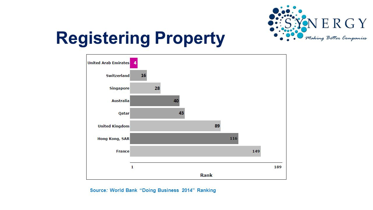 Registering Property Source: World Bank Doing Business 2014 Ranking