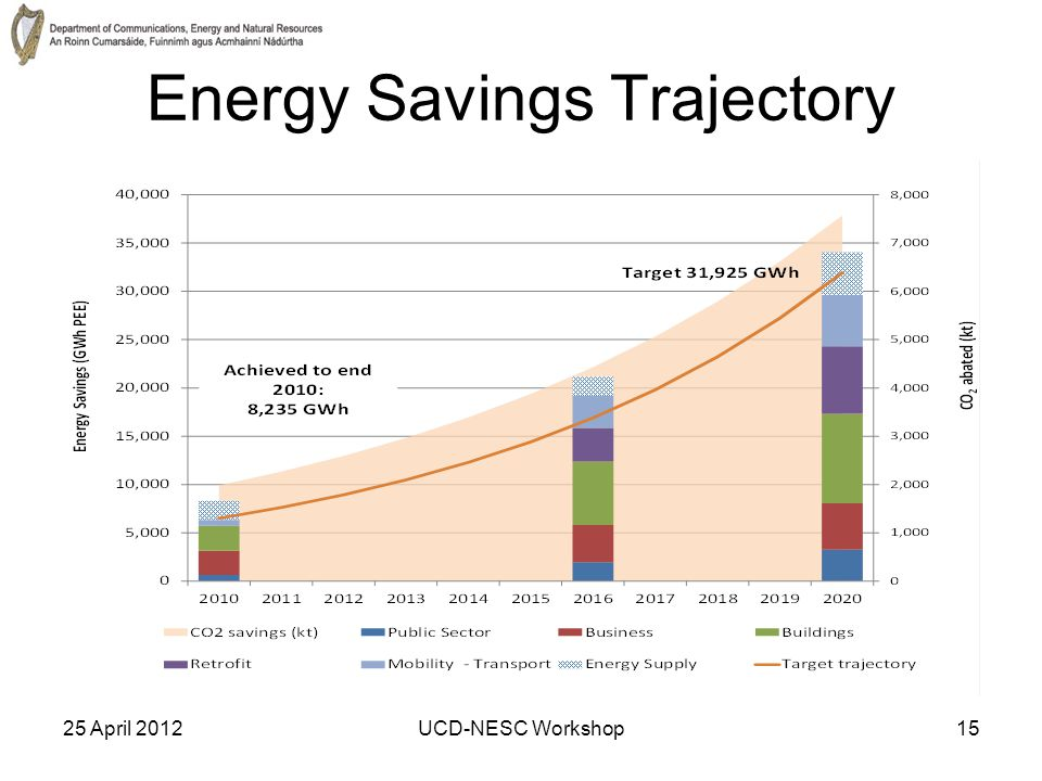 25 April 2012UCD-NESC Workshop15 Energy Savings Trajectory