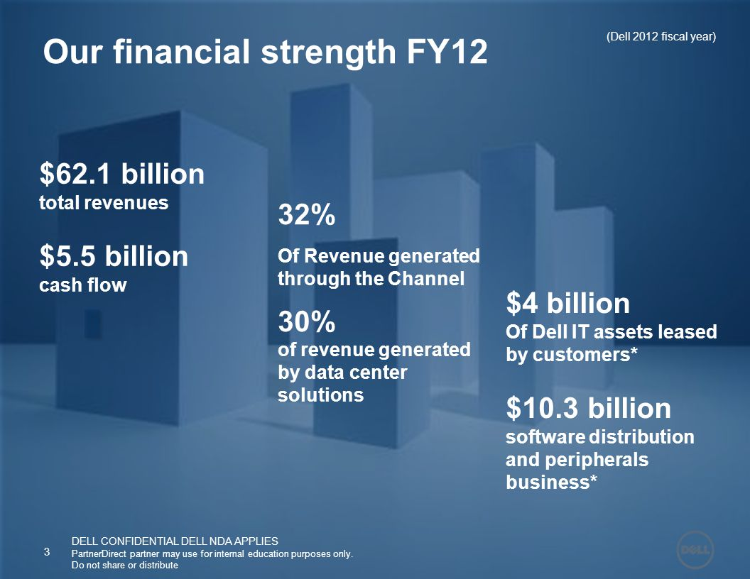 $62.1 billion total revenues $5.5 billion cash flow 32% Of Revenue generated through the Channel 30% of revenue generated by data center solutions $4 billion Of Dell IT assets leased by customers* $10.3 billion software distribution and peripherals business* Our financial strength FY12 (Dell 2012 fiscal year) 3 DELL CONFIDENTIAL DELL NDA APPLIES PartnerDirect partner may use for internal education purposes only.