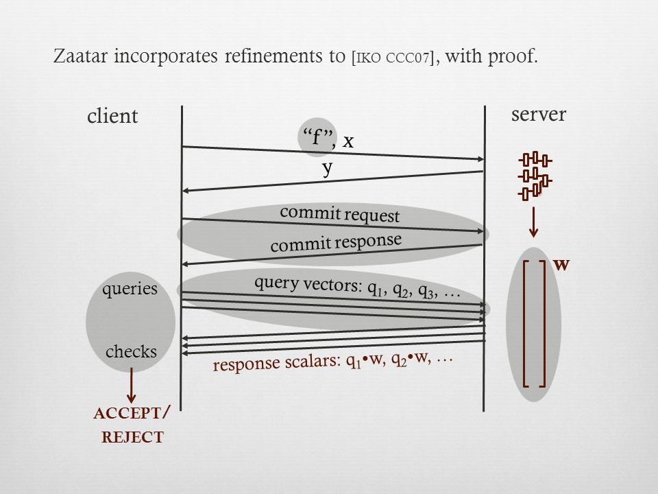 y commit request commit response w ACCEPT / REJECT response scalars: q 1  w, q 2  w, … client server checks queries query vectors: q 1, q 2, q 3, …, x f Zaatar incorporates refinements to [ IKO CCC 07 ], with proof.