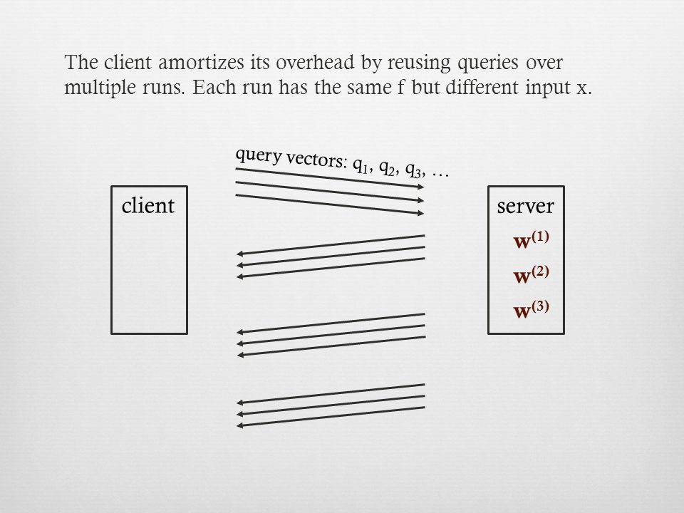 query vectors: q 1, q 2, q 3, … w (1) w (2) w (3) client server The client amortizes its overhead by reusing queries over multiple runs.