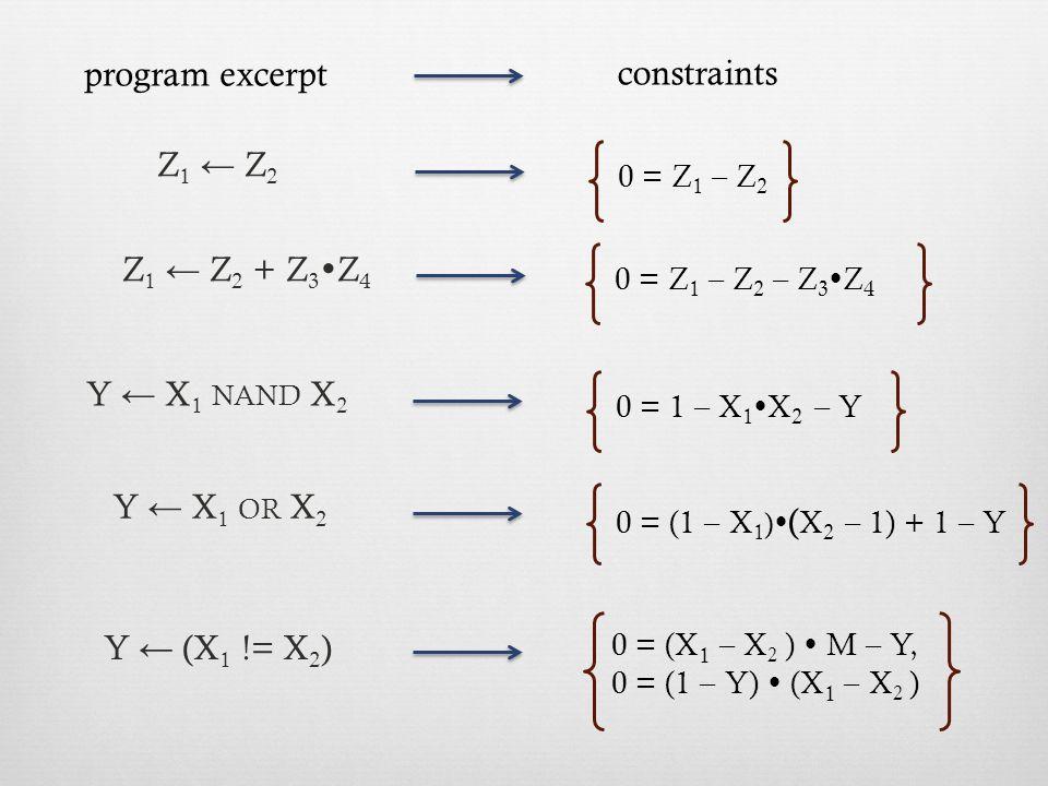 Y ← (X 1 != X 2 ) 0 = (X 1 – X 2 )  M – Y, 0 = (1 – Y)  (X 1 – X 2 ) Z 1 ← Z 2 0 = Z 1 – Z 2 program excerpt constraints Z 1 ← Z 2 + Z 3  Z 4 0 = Z 1 – Z 2 – Z 3  Z 4 Y ← X 1 NAND X 2 0 = 1 – X 1  X 2 – Y Y ← X 1 OR X 2 0 = (1 – X 1 )  ( X 2 – 1) + 1 – Y